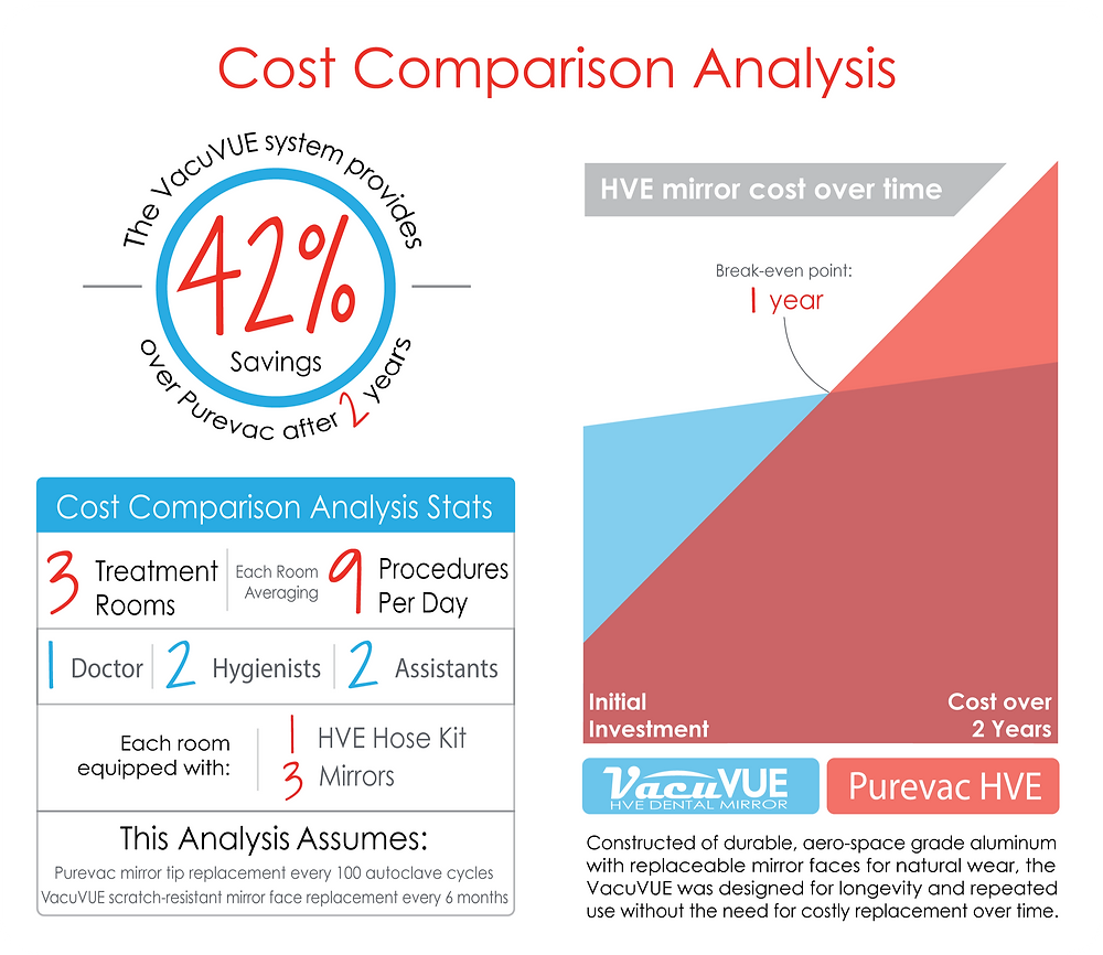Purevac VacuVUE HVE Mirror Cost comparison