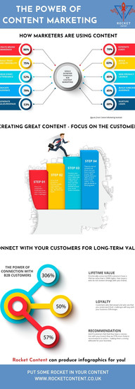 The power of content marketing