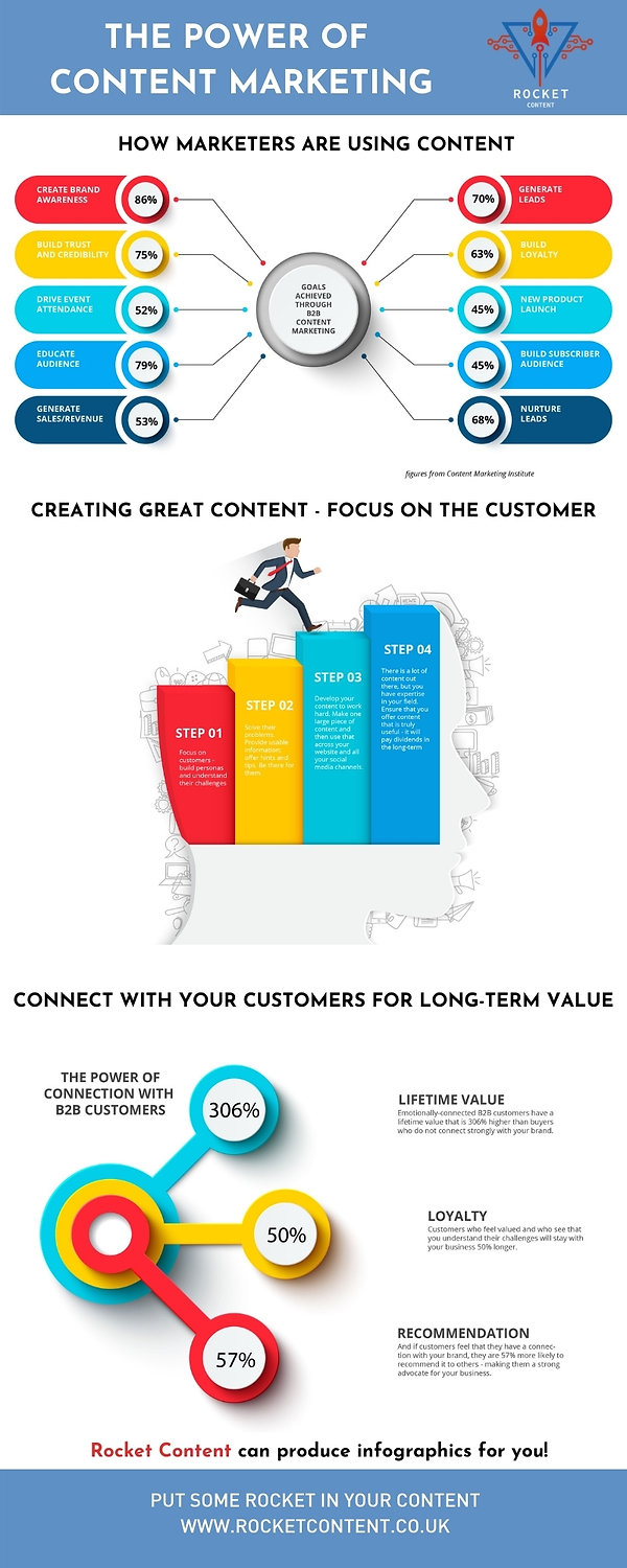 INFOGRAPHIC The power of content marketi