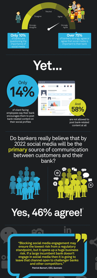 Use of social media in the financial sector