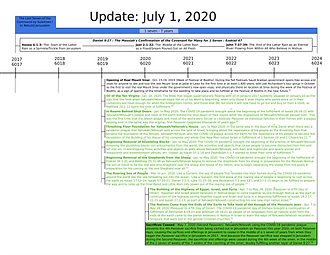 Prophecy Countdown Timeline_Page 7.png