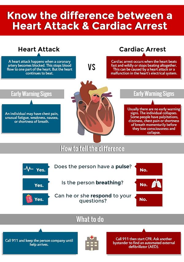 Heart-attack-vs-cardiac-arrest-FINAL.png