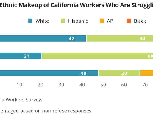 A Renewed Struggle for the American Dream: PRRI 2018 California Workers Survey