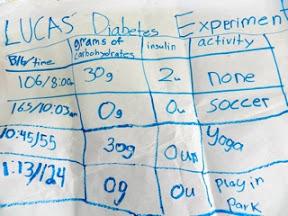 San Leandro-Marina park - teacher's diabetes chart, filled in by kids