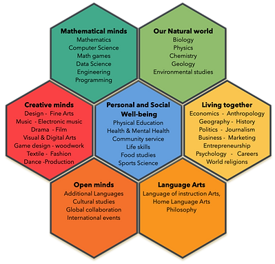 7 Areas of learning (1).png