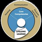 IC Framework Lifelong learner.png