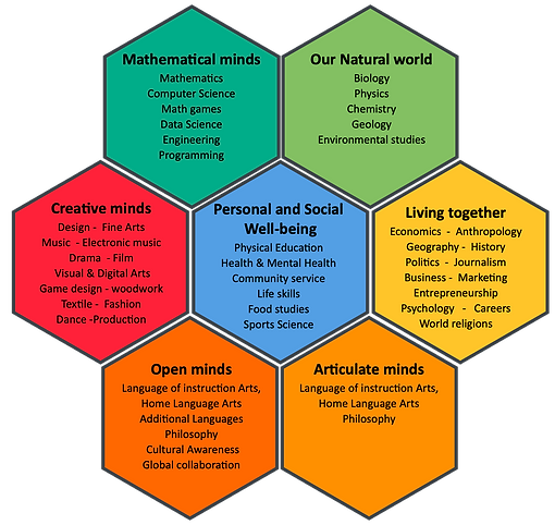 7 Learning Areas New.png