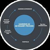 IC Framework Process (3).png
