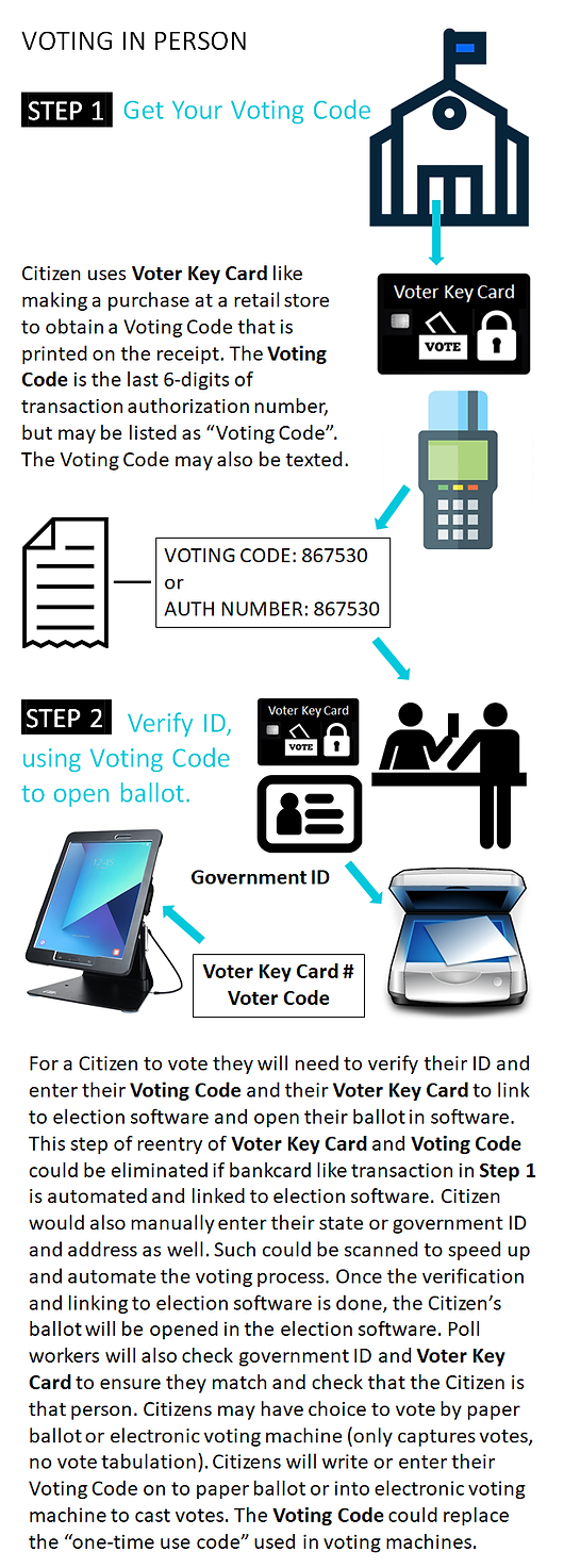 Voter Key Card In Person Voting Process - Steps 1 and 2 - web.png