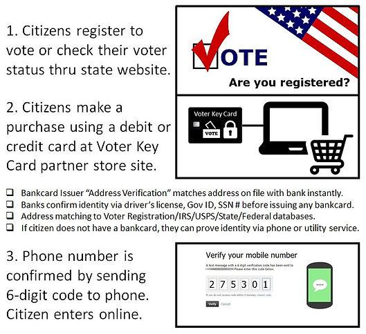 Voter Key Card 5X Identity Verification