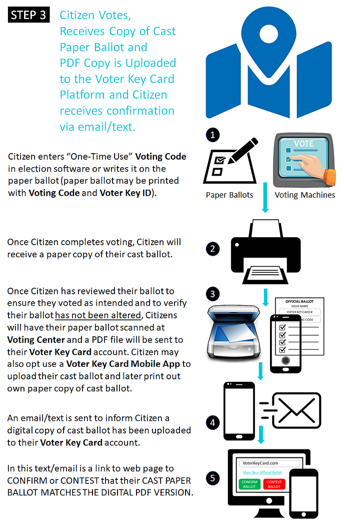 Voter Key Card - In person voting step 3