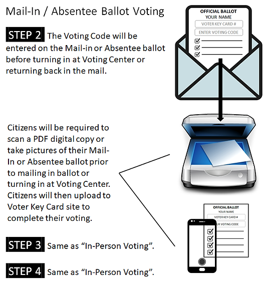 Mail-In and Absentee Ballot Voting - Ste