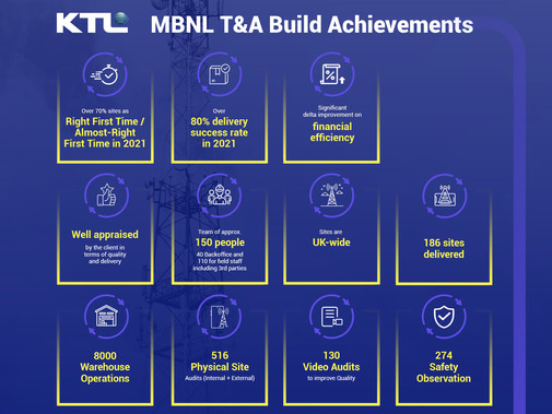 MBNL Tower and Antenna Build Achievements