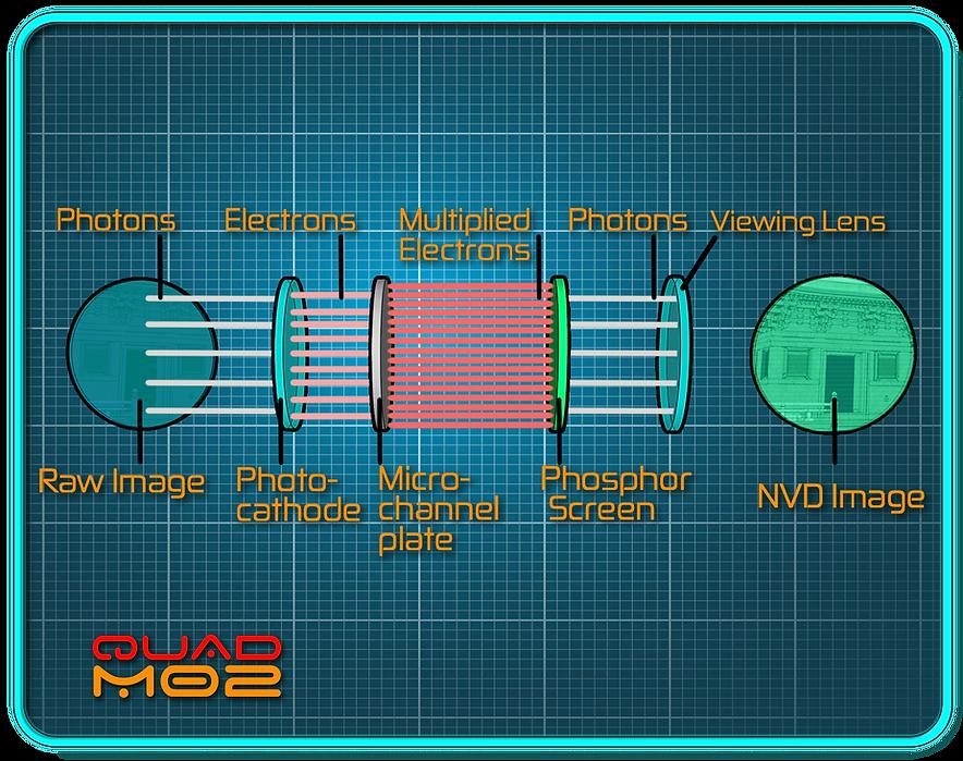 Night Vision Diagram