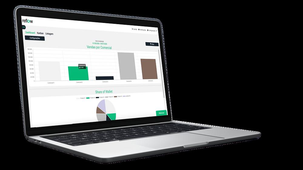 Kanban para visualização do funil de vendas
