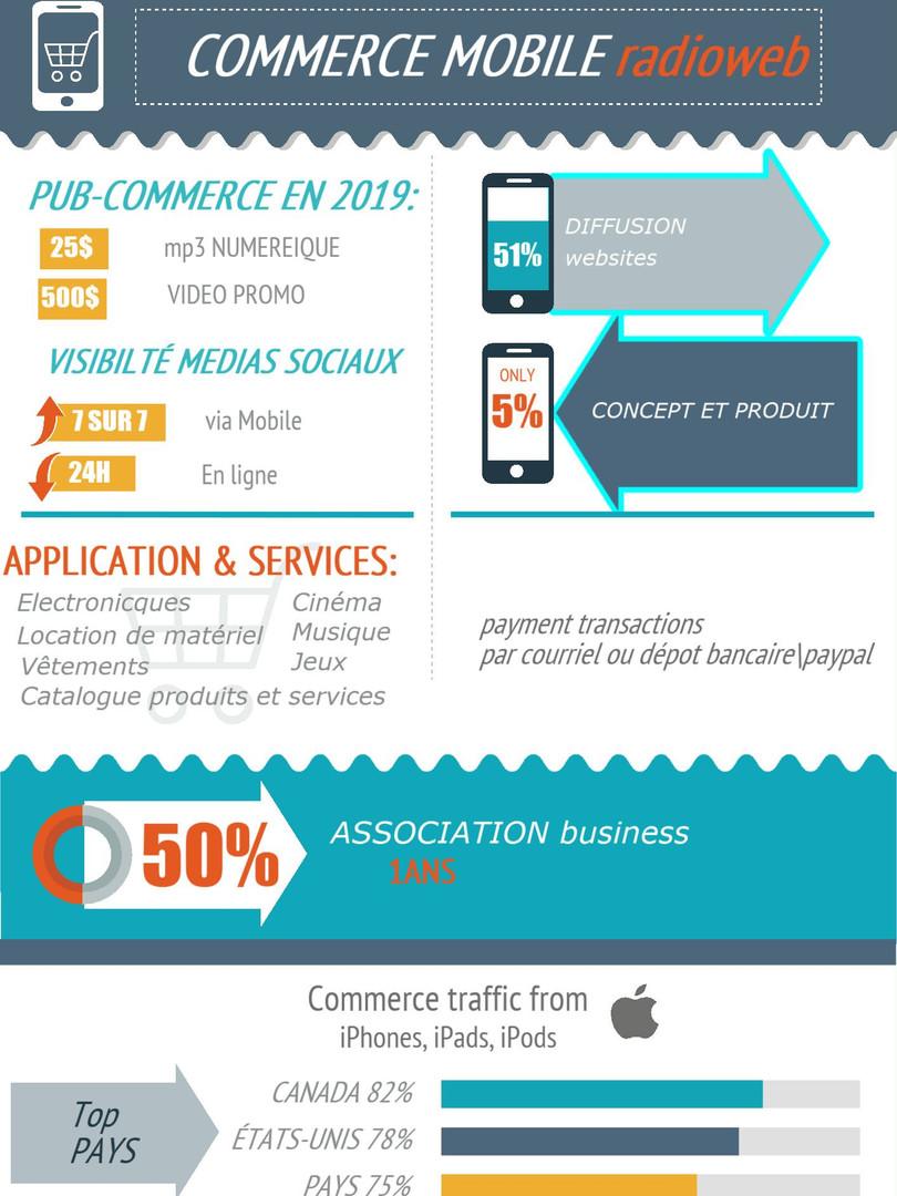 Application Communication