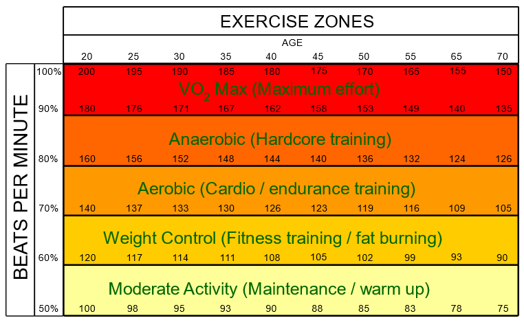 Correlating heart rate with energy system and training zone by age.