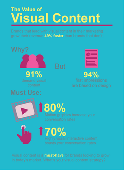 Visual Content Infographic