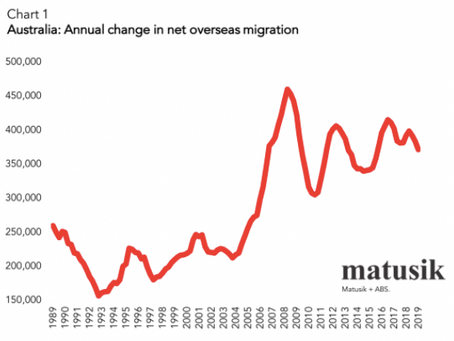 What is going to happen to overseas migration post Coronavirus?