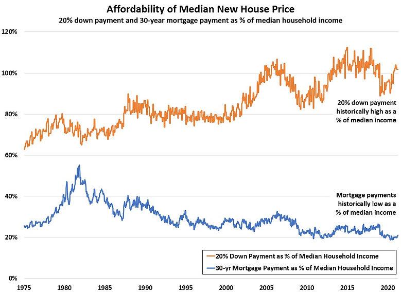 Affordability of Median New House.jpg