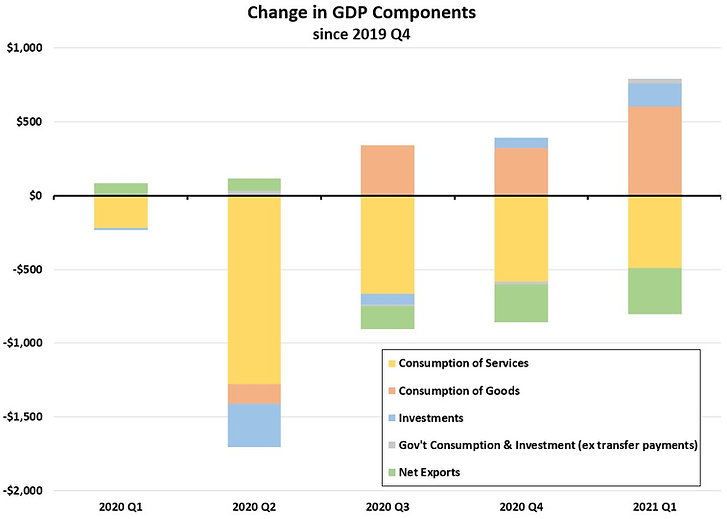 Components of GDP.jpg