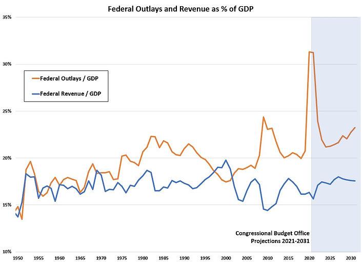 Budget at % of GDP.jpg