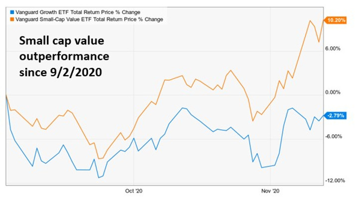 Small Value vs Large Growth Since Sept 2