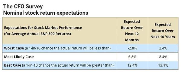 CFO Survey.jpg
