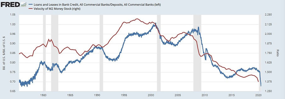 M2 Velocity and Loans-to-Deposits.jpg