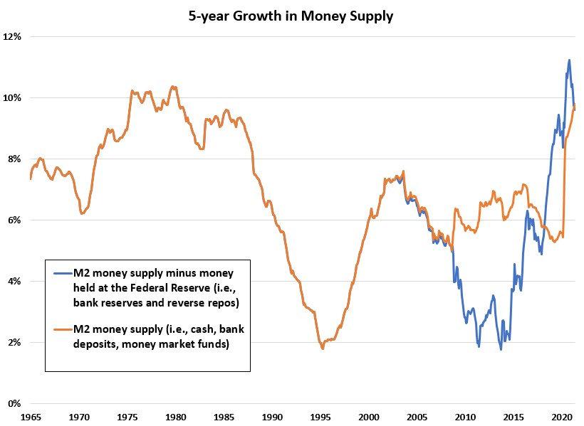 5yr Money Supply growth.jpg