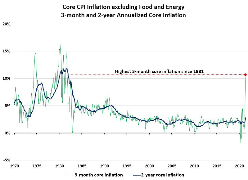 Core CPI Inflation 3 month and 2 yr.jpg