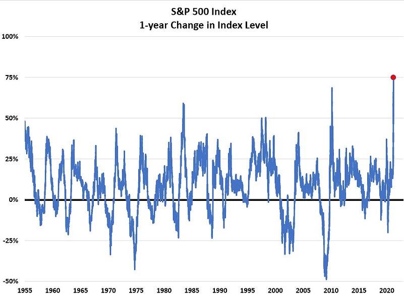 1yr change in s&P 500.jpg