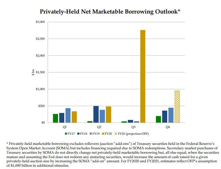 Treasury Borrowing.jpg
