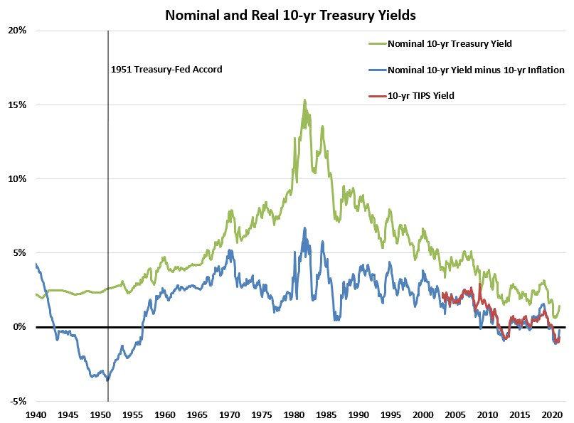 Nominal and Real 10-yr Treasury Yield.jp