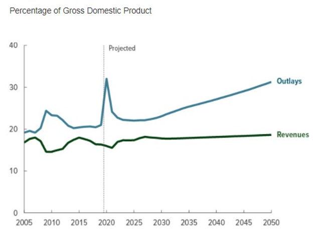 Govt Revenue and Outlays.jpg