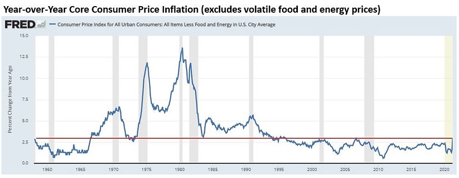 Core CPI with title.jpg
