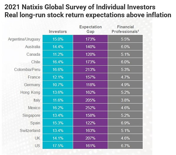 2021 Natixis global survey.jpg