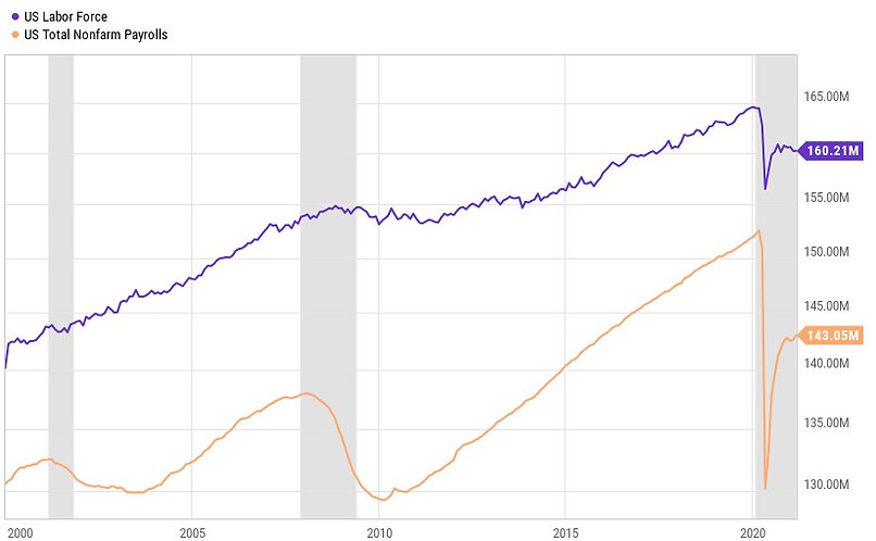 Labor Force and Employment 2.jpg