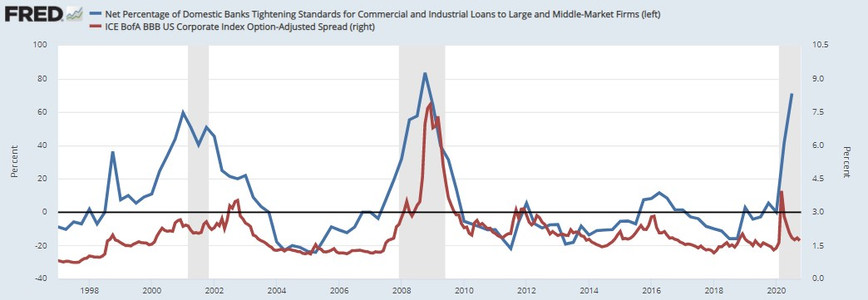 Lending standards and credit spreads.jpg