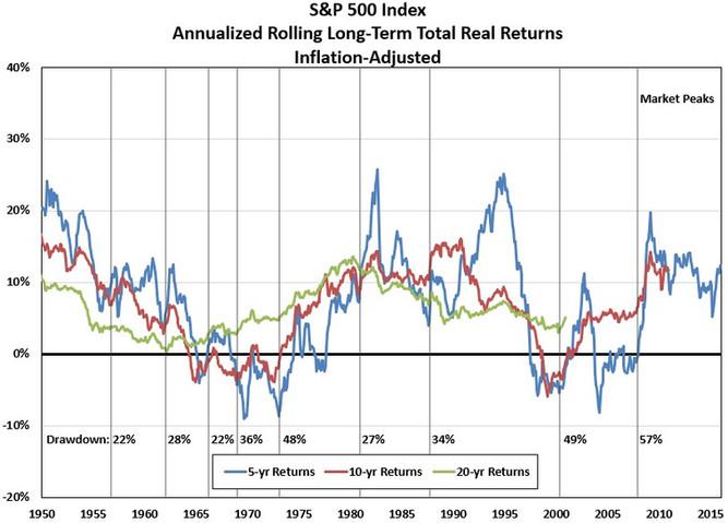 Real long-term returns.jpg