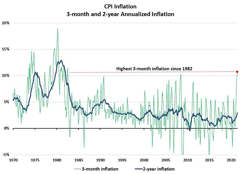 CPI Inflation 3 month and 2 yr.jpg