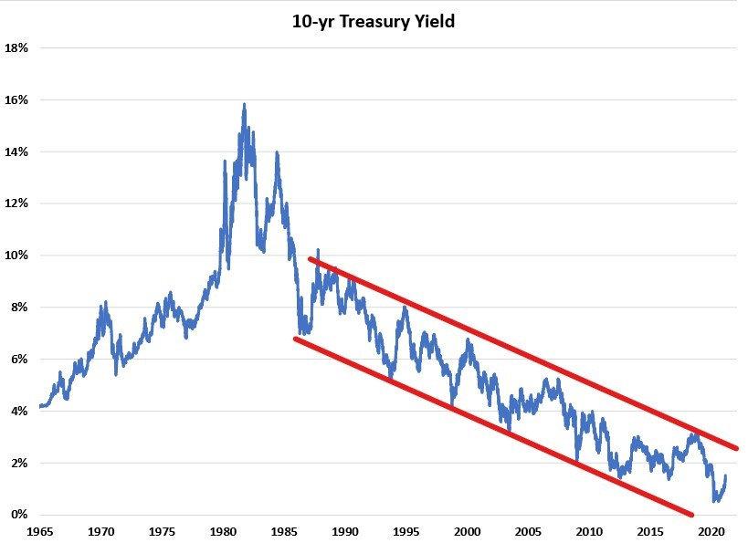 10-yr Treasury Yield.jpg