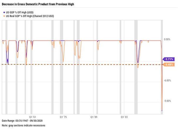 GDP drawdown.jpg