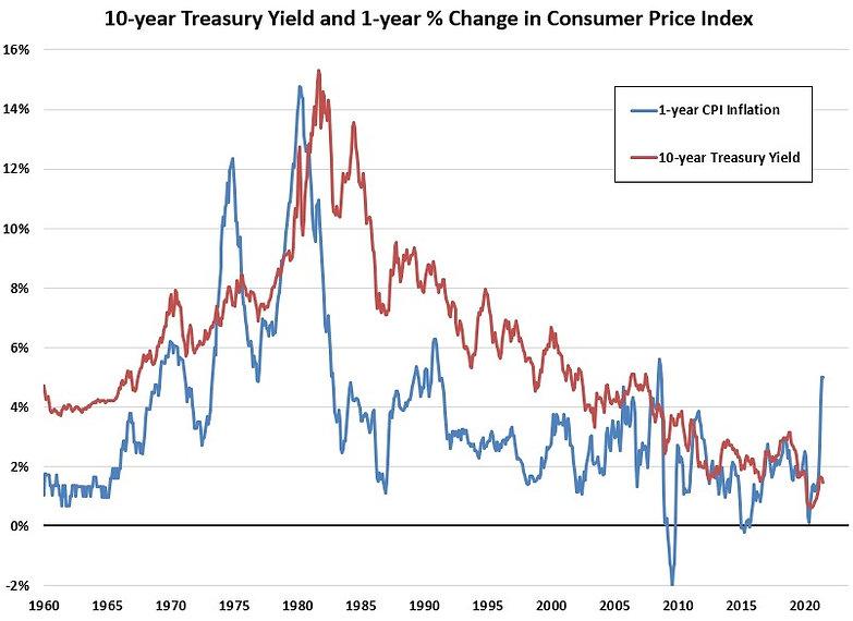 Inflation and 10yr.jpg