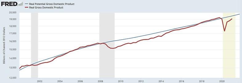 Real vs Potential GDP.jpg