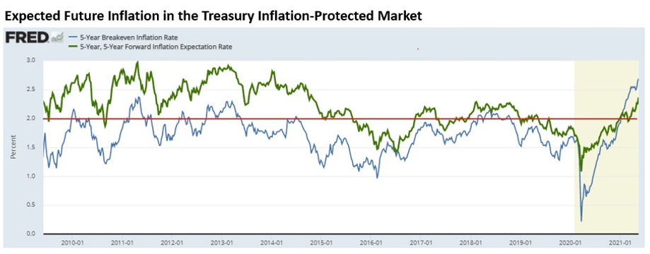Breakeven Inflation Rates with title.jpg