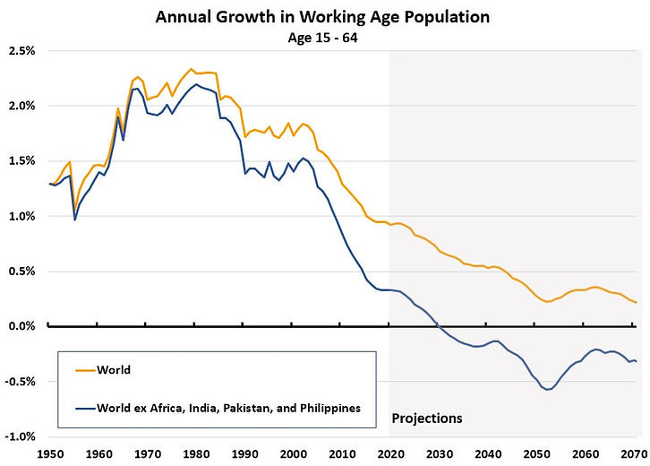 Annual Growth in Working Population.jpg