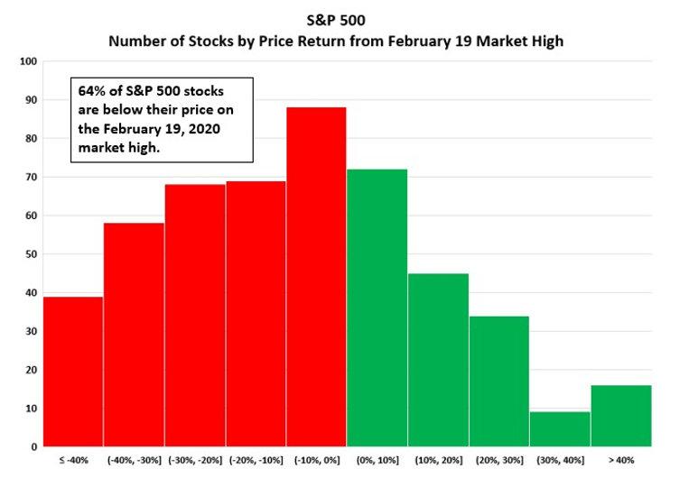 S&P 500 Market Dispersion.jpg