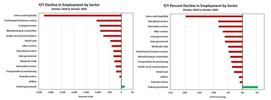 Job declines by sector.jpg