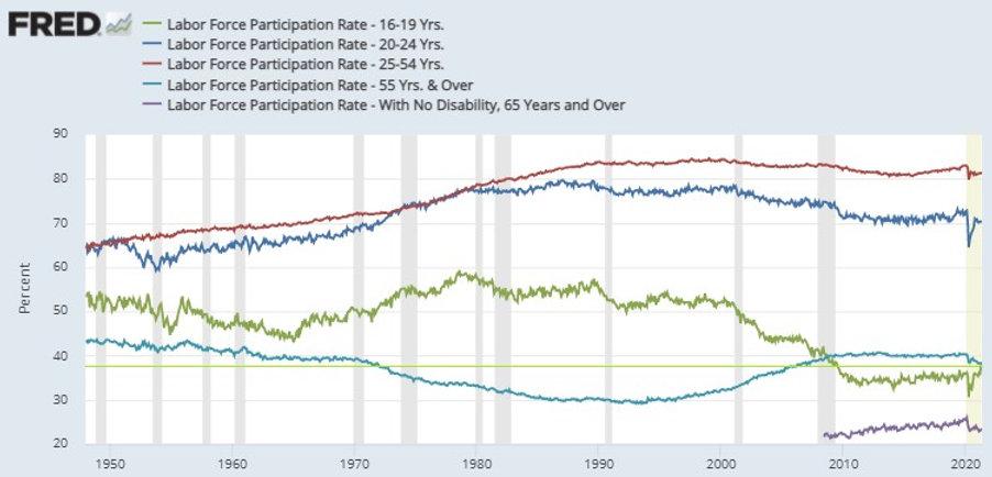labor participation rates.jpg
